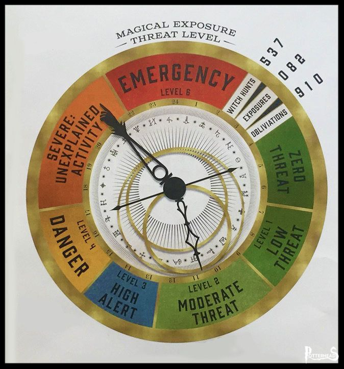 Orologio del MACUSA Harry Potter - PotterPedia.it